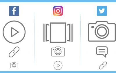 ¿Qué tipo de publicación genera más interacción en Instagram, Facebook y Twitter?